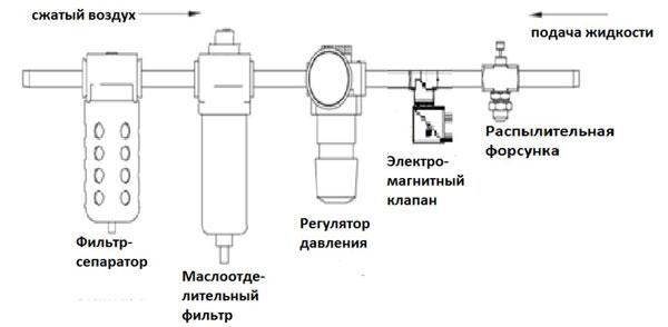 подвода сжатого воздуха